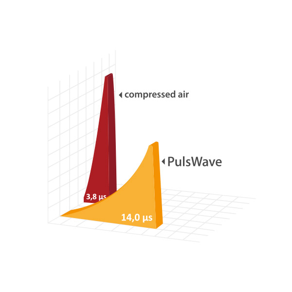 PulsWave: ULTRA SOFT PULSE
